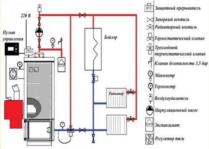 Le schéma et la méthode d'installation de la chaudière