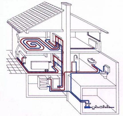 Schéma d'installation de la chaudière