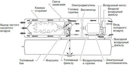 Gāzes pistoles shēma