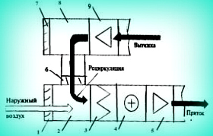 Recirculation Plant Diagram