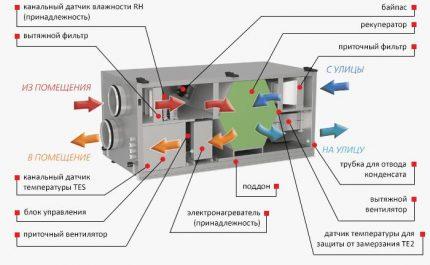 Installation scheme for channel sensors