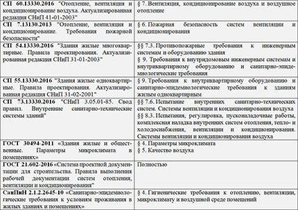 Ventilācijas sistēmu normatīvie dokumenti