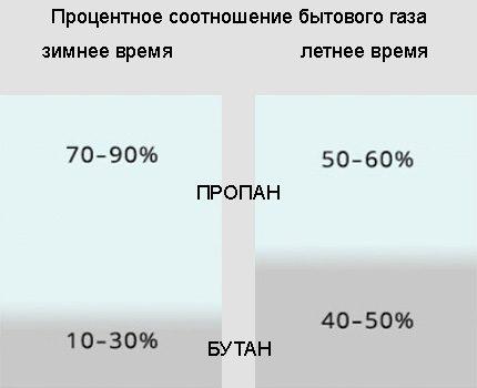 The ratio of propane and butane