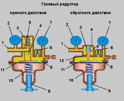 Direct and reverse gear reducer scheme
