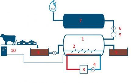 Diagram of a biogas plant