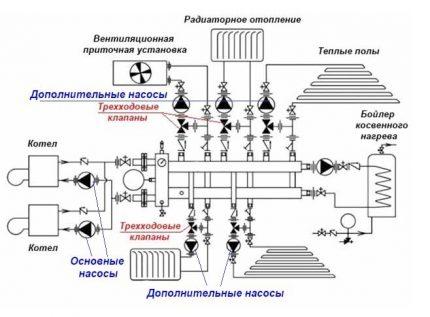 Additional circulation pumps
