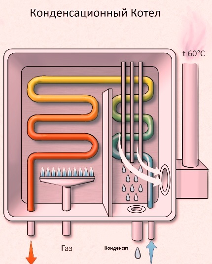 Efektīvs kondensācijas katls