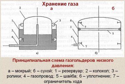 Schéma des supports de gaz basse pression