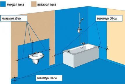 Partial waterproofing scheme of the bathroom