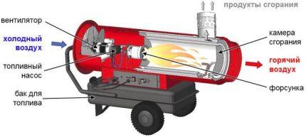 Schematic illustration of a diesel heat gun device