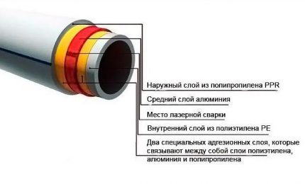 Armatētas caurules shematisks izvietojums