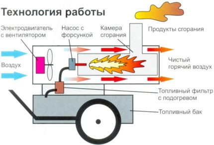 The principle of operation of the indirect heating gun