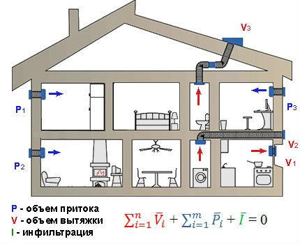 Likums par tilpuma saglabāšanu ventilācijas laikā