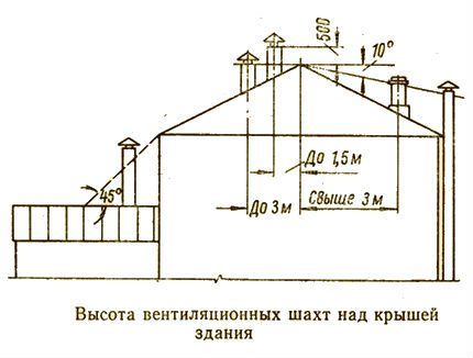 Dūmvadu un ventilācijas cauruļu uzstādīšanas noteikumi