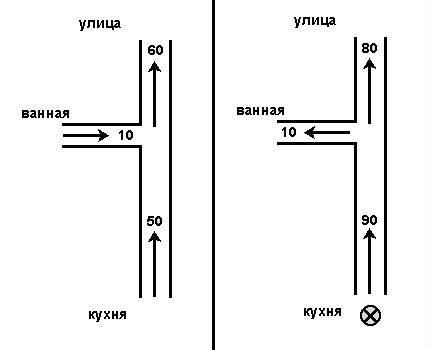 Kanāla sistēmas reversa piemērs