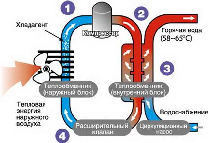 Circuit de pompe à chaleur