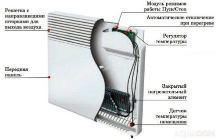 Conception de convecteur électrique