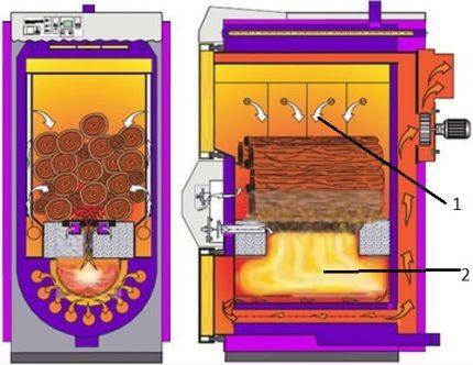 Four de chaudière à pyrolyse