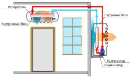 Schéma du système divisé avec module mural