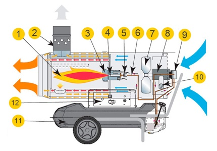 Indirect heating gun