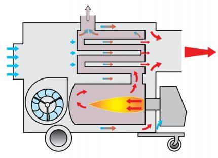 Indirect heated gun model diagram