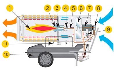 Direct heating gun