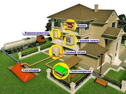 Norms of placement of gas tank