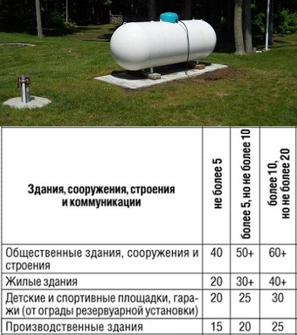 Ground mounting of gas tank