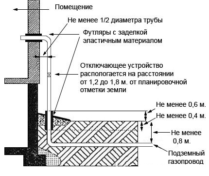Norms for the placement of the gas pipeline