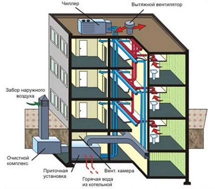Le principe de fonctionnement de la ventilation forcée