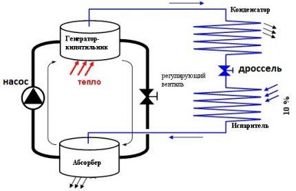 Diagramme de la machine d'absorption