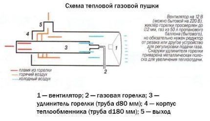 Le schéma du pistolet à gaz