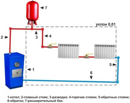Circuit diagram of the heating system with natural circulation