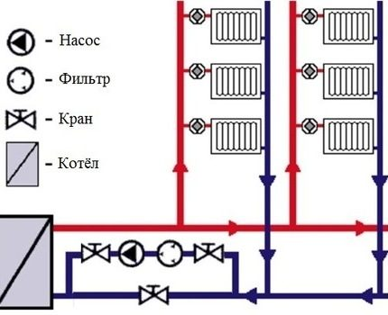 Circuit diagram of the forced circulation heating system