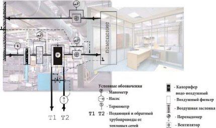 ShUPVV installation diagram in the building