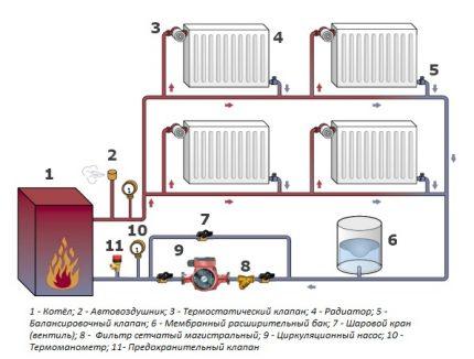 Valves for adjusting the temperature of radiators