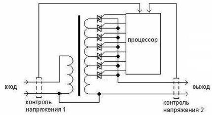 Circuit stabilisateur de tension à thyristors