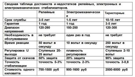 Tableau de comparaison des types de stabilisateurs de tension