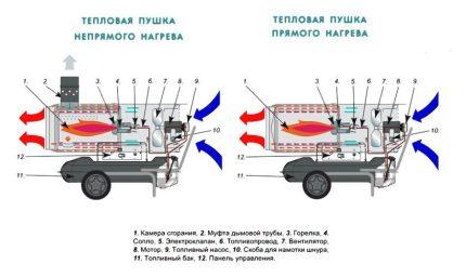 Le principe de fonctionnement des pistolets de chauffage direct et indirect