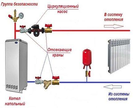 Flow pump installation