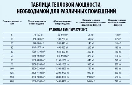 Thermal power table