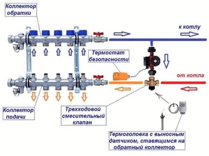 Circulation pump installation diagram for underfloor heating