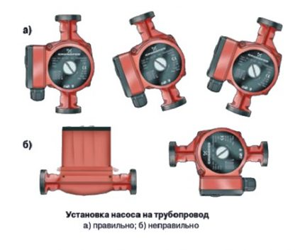 Installation rules for the circulation pump