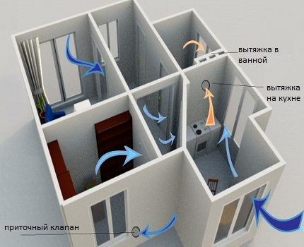 Performance de ventilation