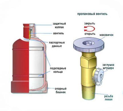 Valve pour bouteille de gaz