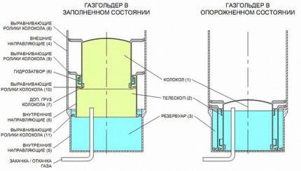 Conception de réservoir de gaz humide