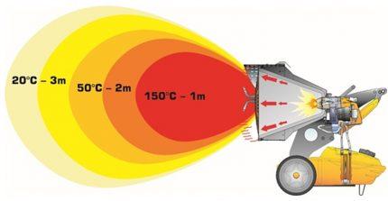 Infrared heat gun