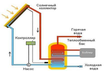 Saules ūdens kolektora shēma