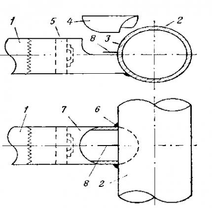 Diagramme de flux de connexion