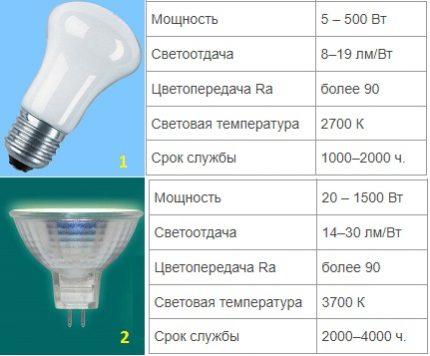 Characteristics of incandescent lamps